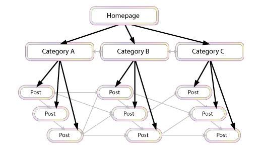 Interconnection:
