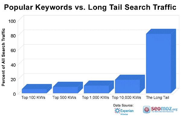 popular keywords
