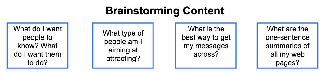 brainstorming content Content planning: