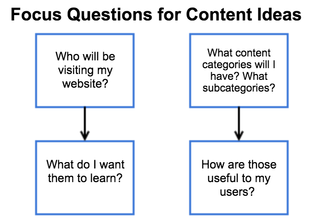 Focus Questions for Content