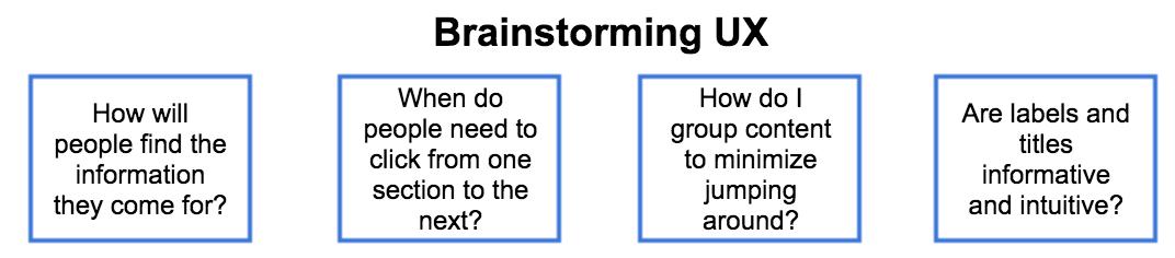 brainstorming UX