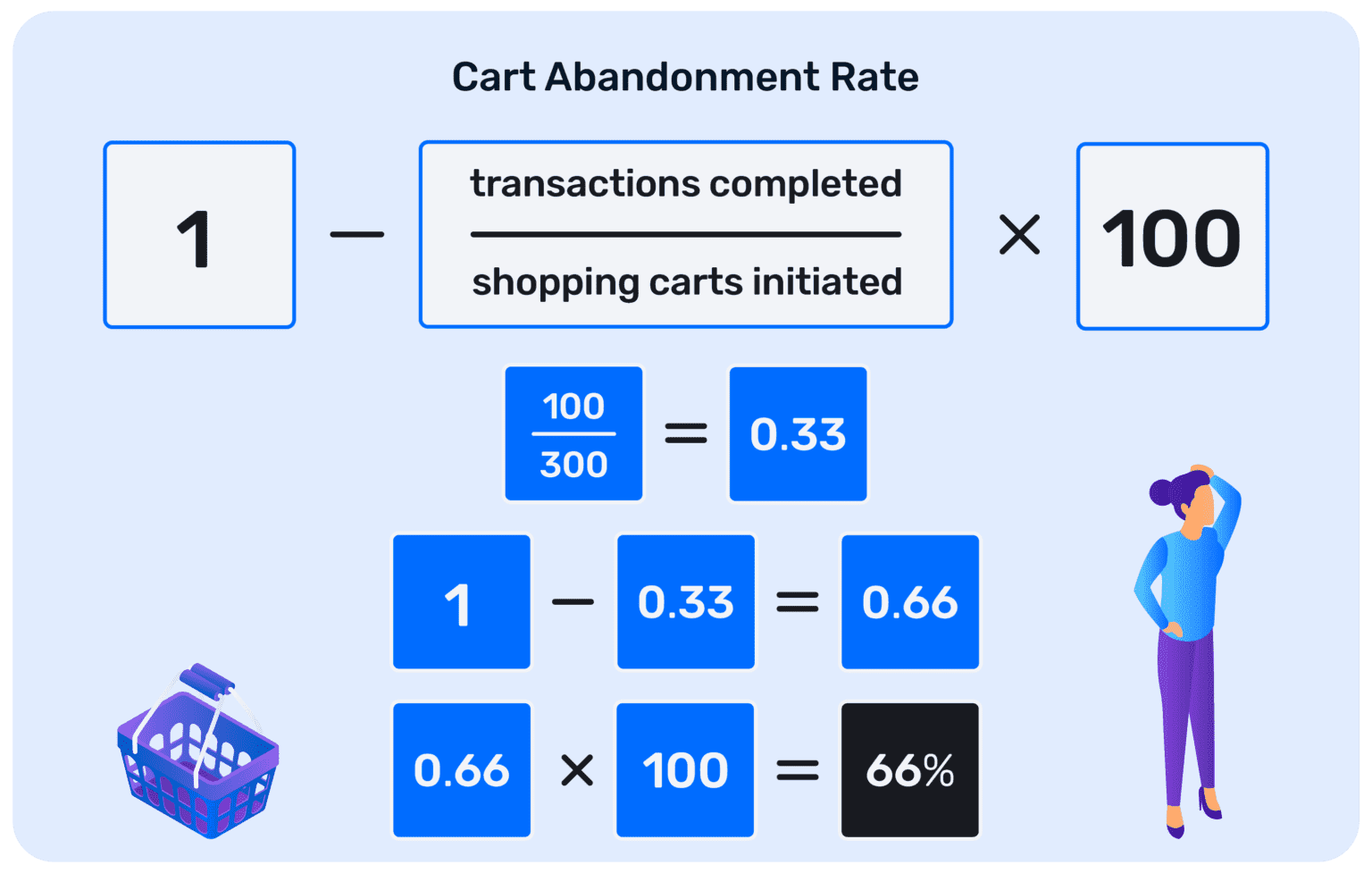 How do we calculate the cart abandonment rate for an online store?