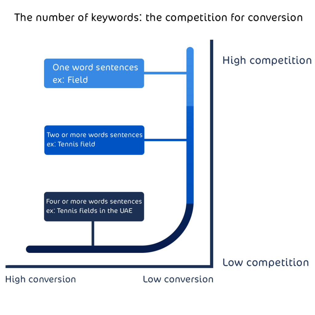 keywords competition